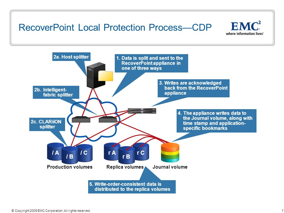RecoverPoint Local Protection Process—CDP