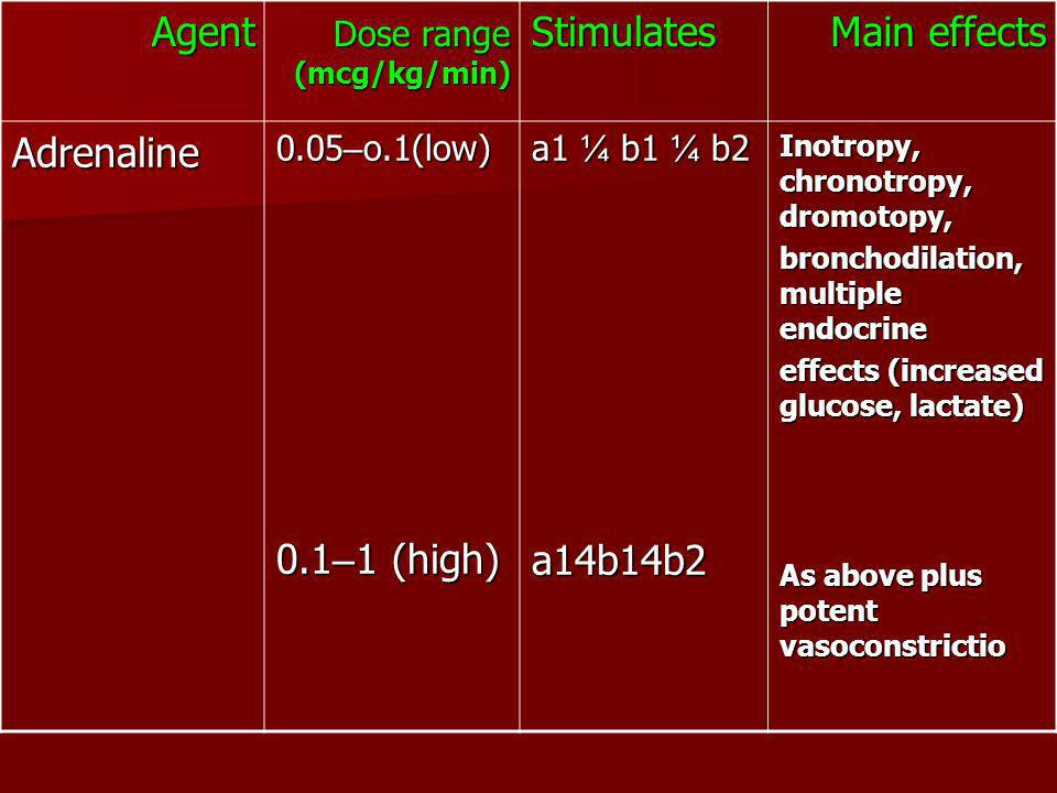 Main effects Stimulates Agent a14b14b2 0.1–1 (high) Adrenaline