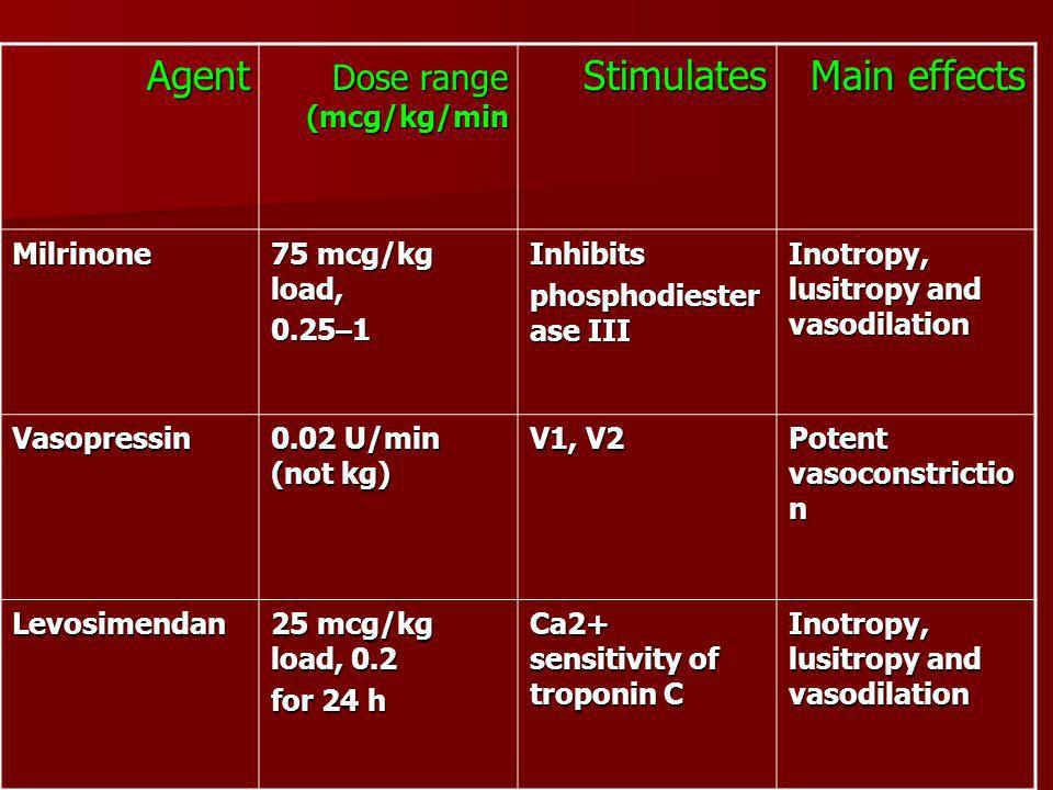 Main effects Stimulates Agent Dose range (mcg/kg/min