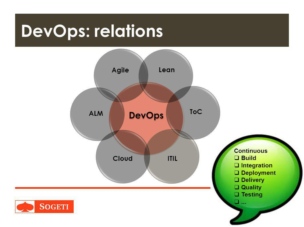 DevOps: relations DevOps Agile Lean ToC ALM Cloud ITIL Continuous
