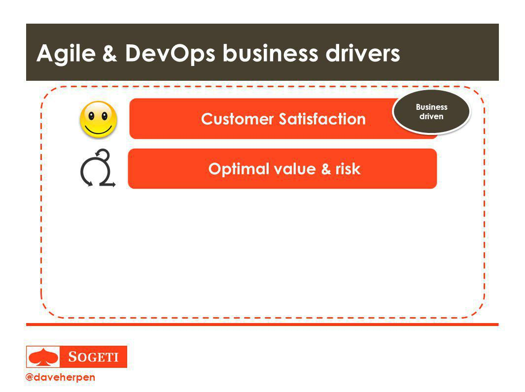 Agile & DevOps business drivers