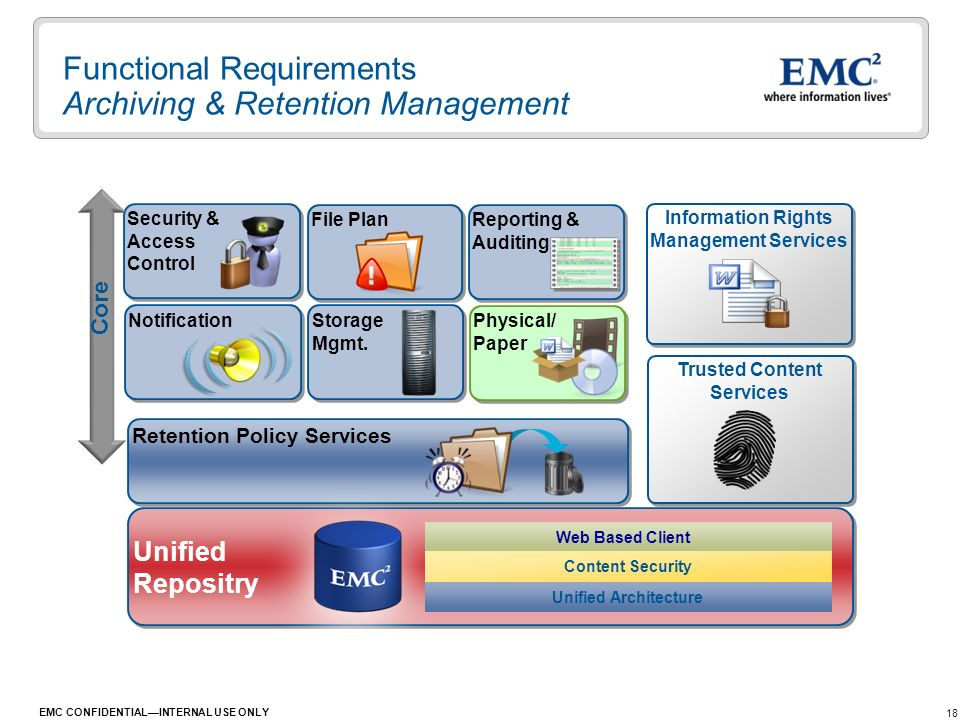 Functional Requirements Archiving & Retention Management