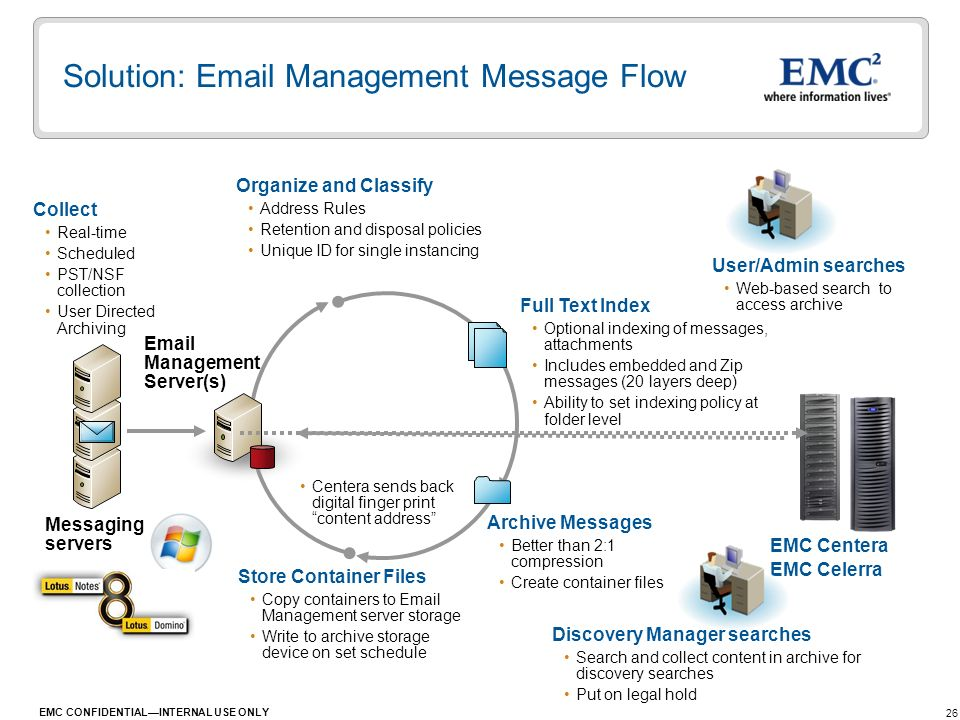 Solution: Email Management Message Flow