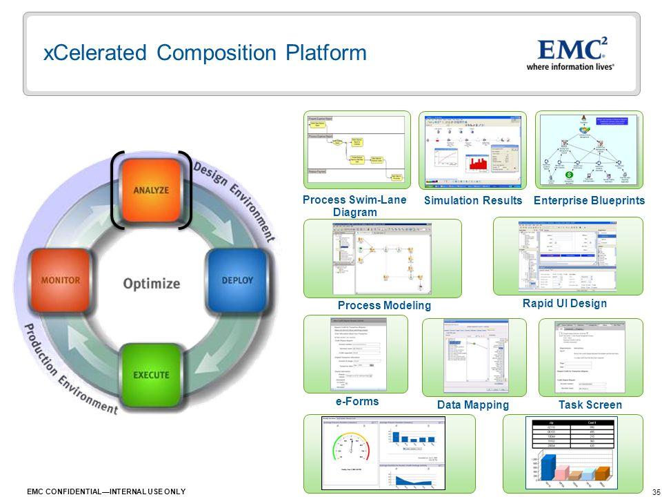 xCelerated Composition Platform