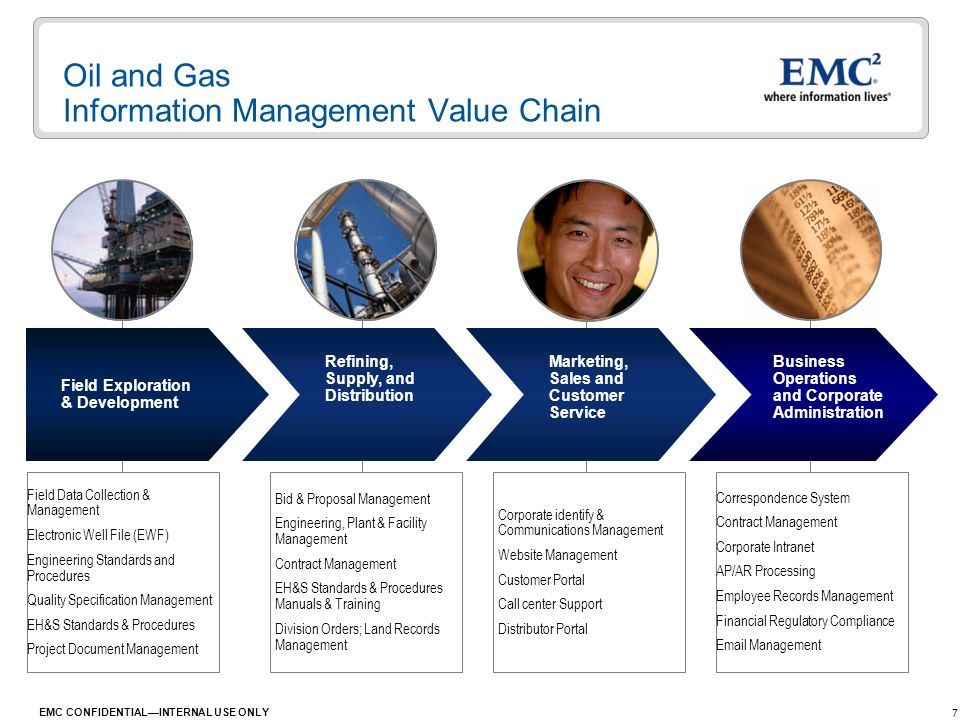 Oil and Gas Information Management Value Chain