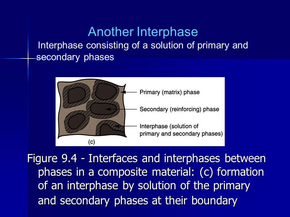 Interphase consisting of a solution of primary and