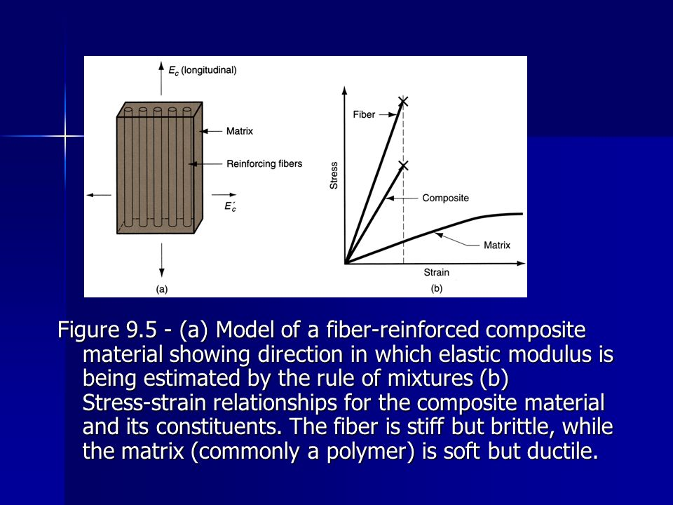 Figure 9.5 ‑ (a) Model of a fiber‑reinforced composite material showing direction in which elastic modulus is being estimated by the rule of mixtures (b) Stress‑strain relationships for the composite material and its constituents.