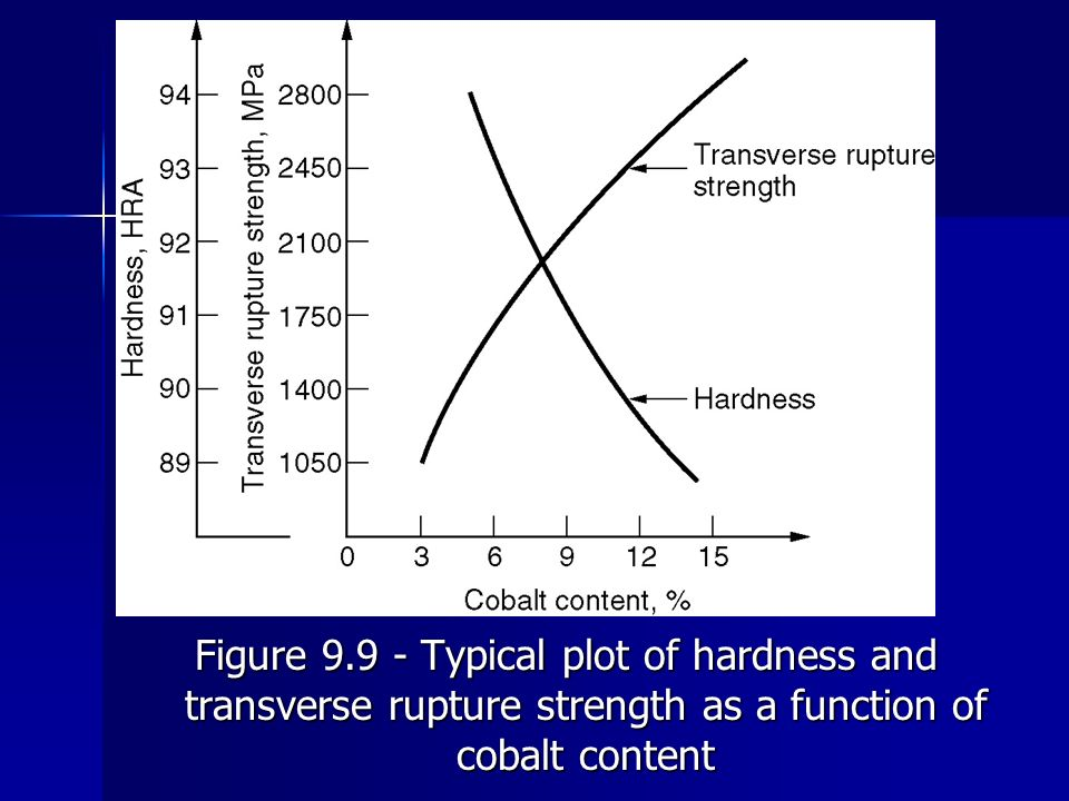 Figure 9.9 ‑ Typical plot of hardness and transverse rupture strength as a function of cobalt content
