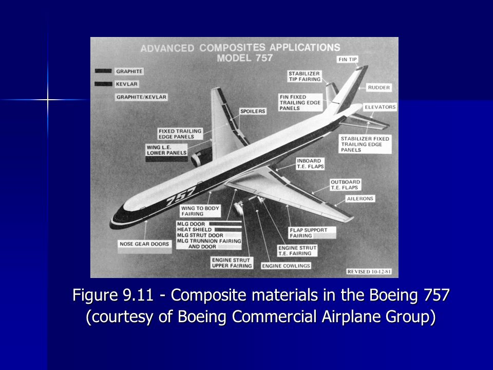 Figure 9.11 ‑ Composite materials in the Boeing 757