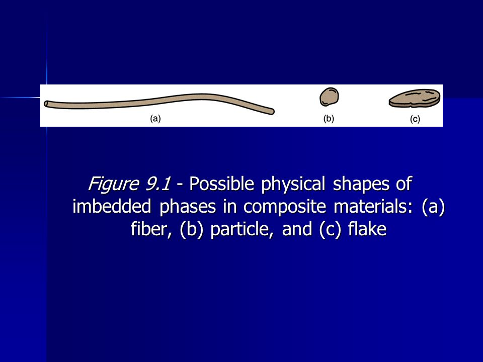 Figure 9.1 ‑ Possible physical shapes of imbedded phases in composite materials: (a) fiber, (b) particle, and (c) flake