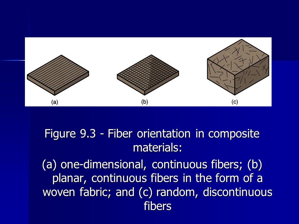 Figure 9.3 ‑ Fiber orientation in composite materials:
