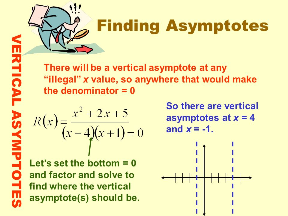 Finding Asymptotes VERTICAL ASYMPTOTES