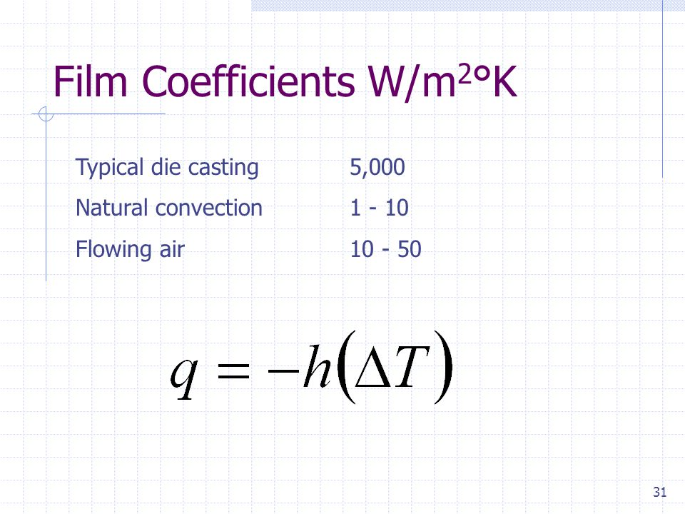 Film Coefficients W/m2°K