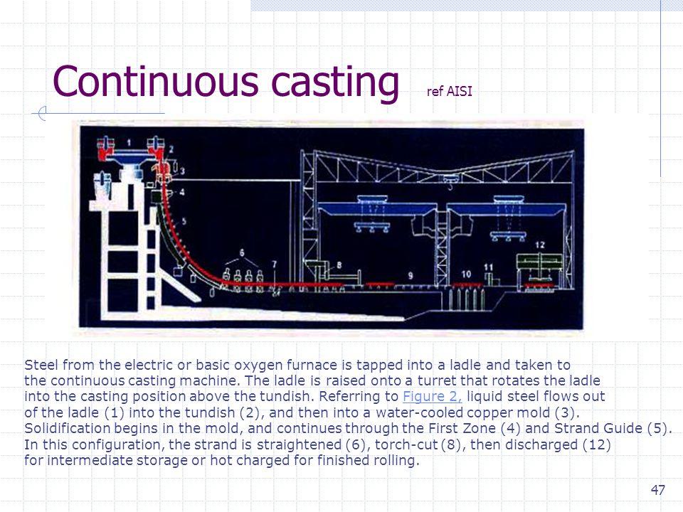 Continuous casting ref AISI