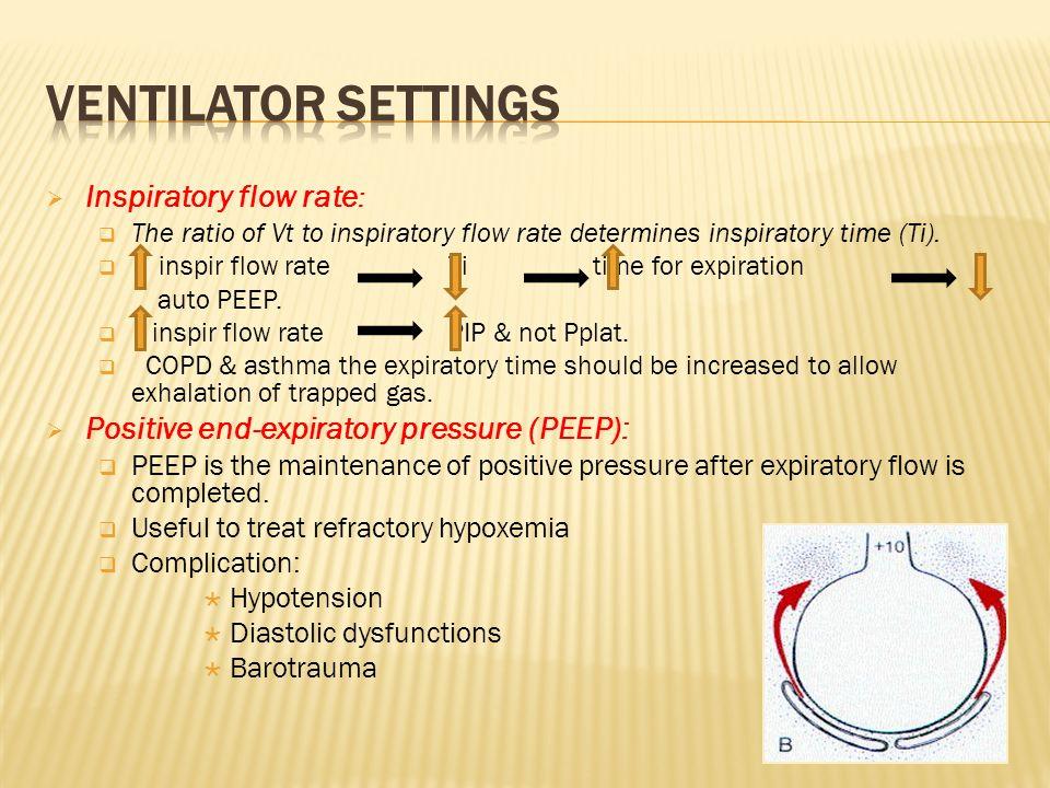 Ventilator settings Inspiratory flow rate:
