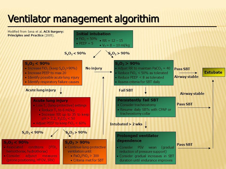 Ventilator management algorithim