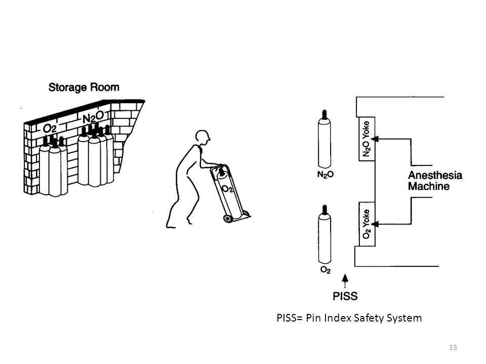 PISS= Pin Index Safety System