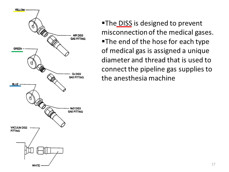 The DISS is designed to prevent misconnection of the medical gases.