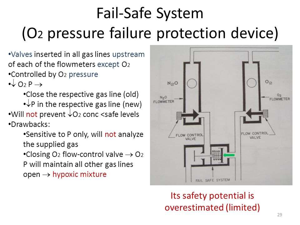 Fail-Safe System (O2 pressure failure protection device)
