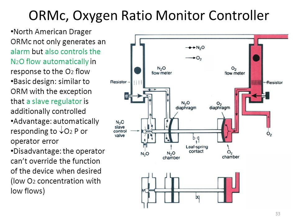 ORMc, Oxygen Ratio Monitor Controller