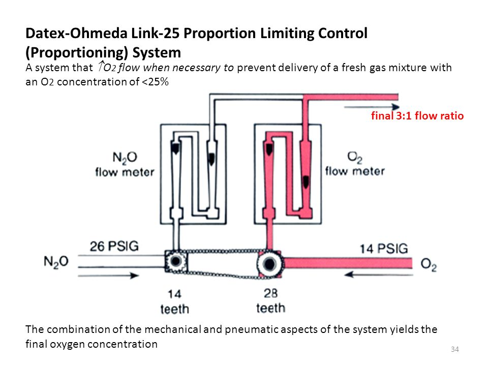 Datex-Ohmeda Link-25 Proportion Limiting Control (Proportioning) System