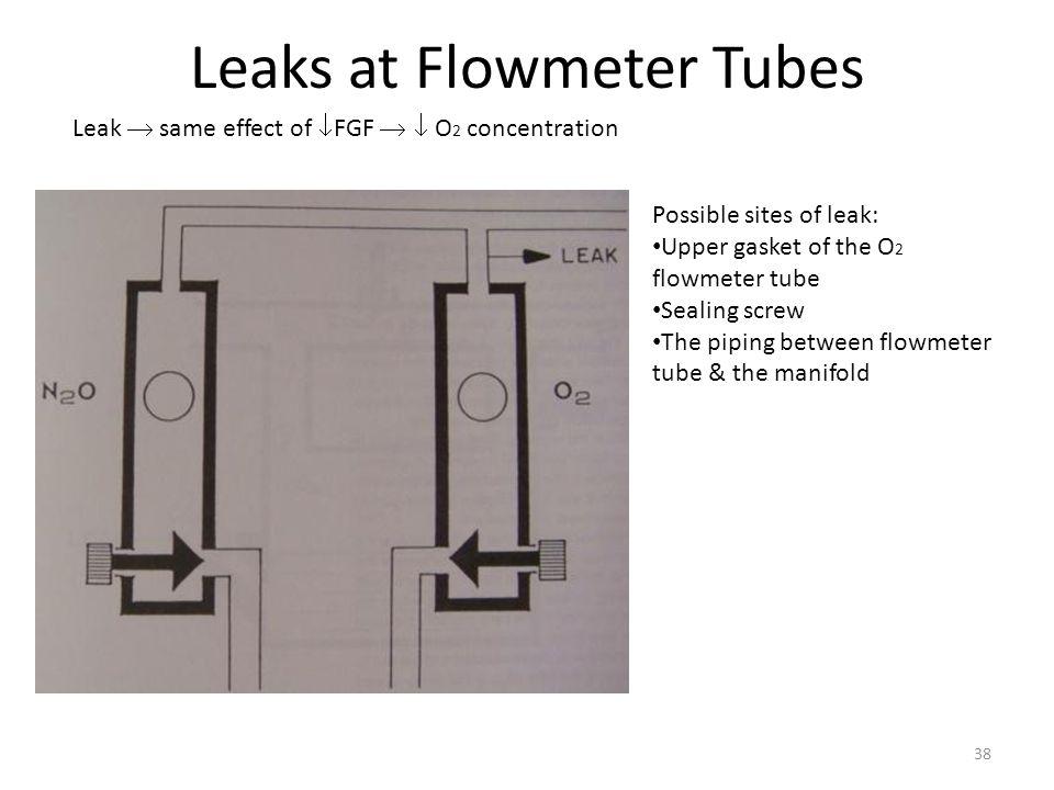 Leaks at Flowmeter Tubes