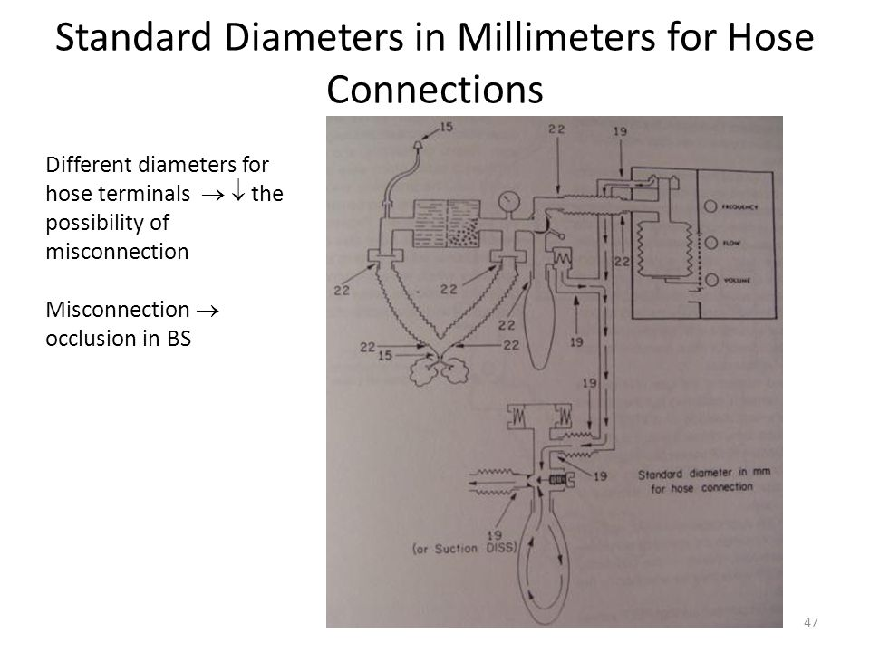 Standard Diameters in Millimeters for Hose Connections