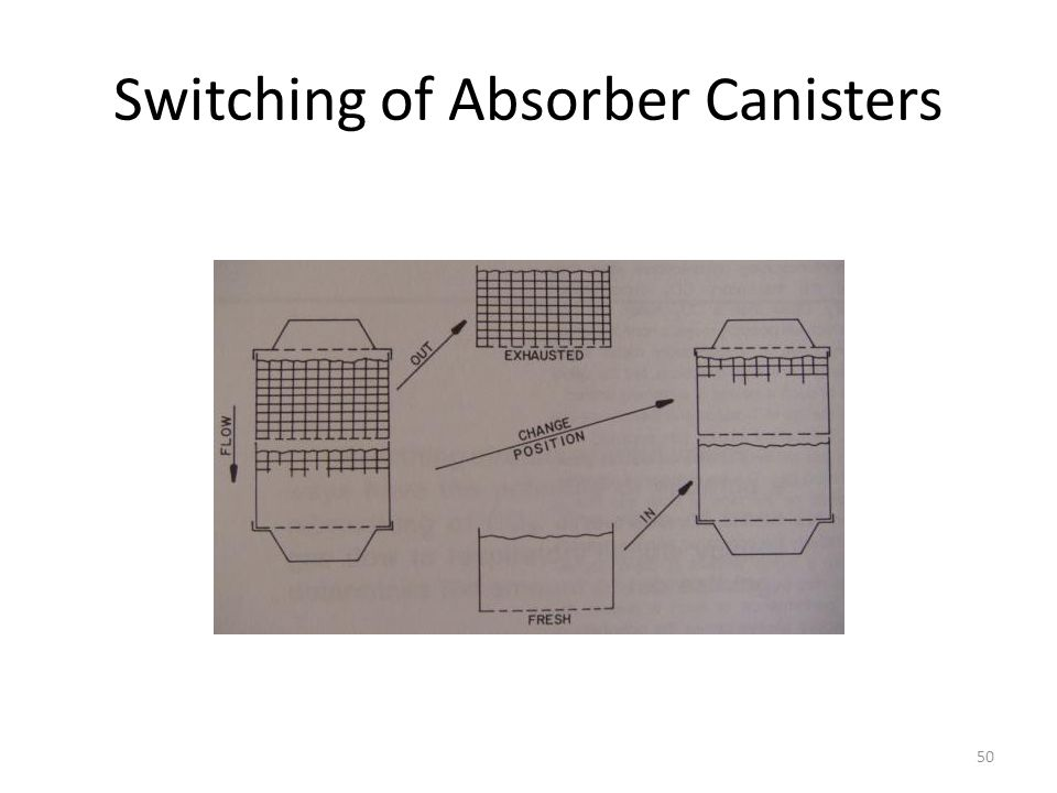 Switching of Absorber Canisters