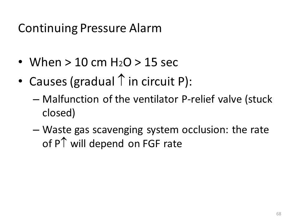 Continuing Pressure Alarm