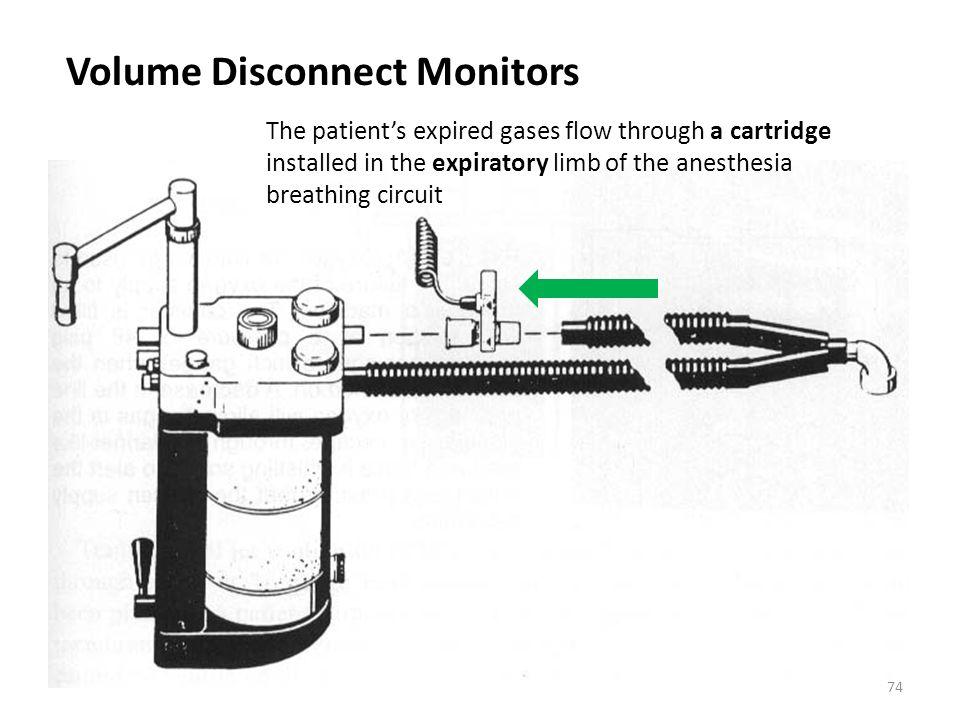 Volume Disconnect Monitors