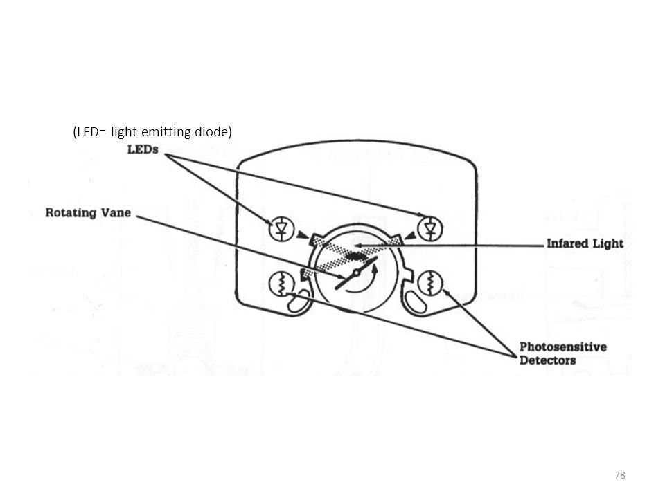 (LED= light-emitting diode)