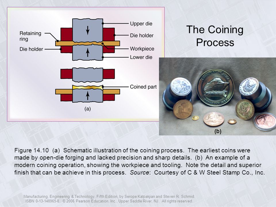 The Coining Process (b)