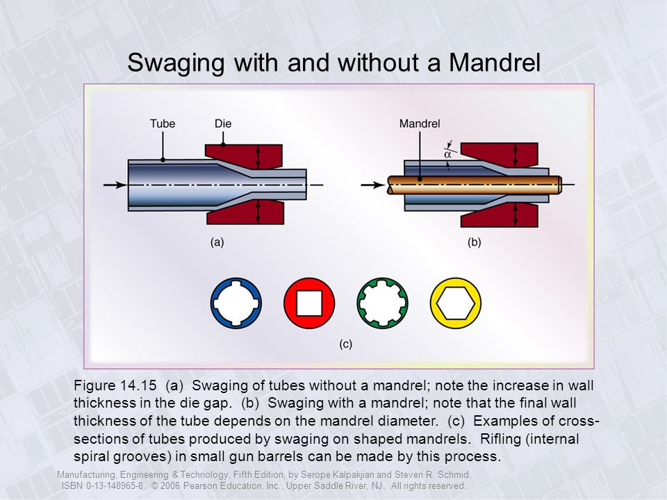 Swaging with and without a Mandrel