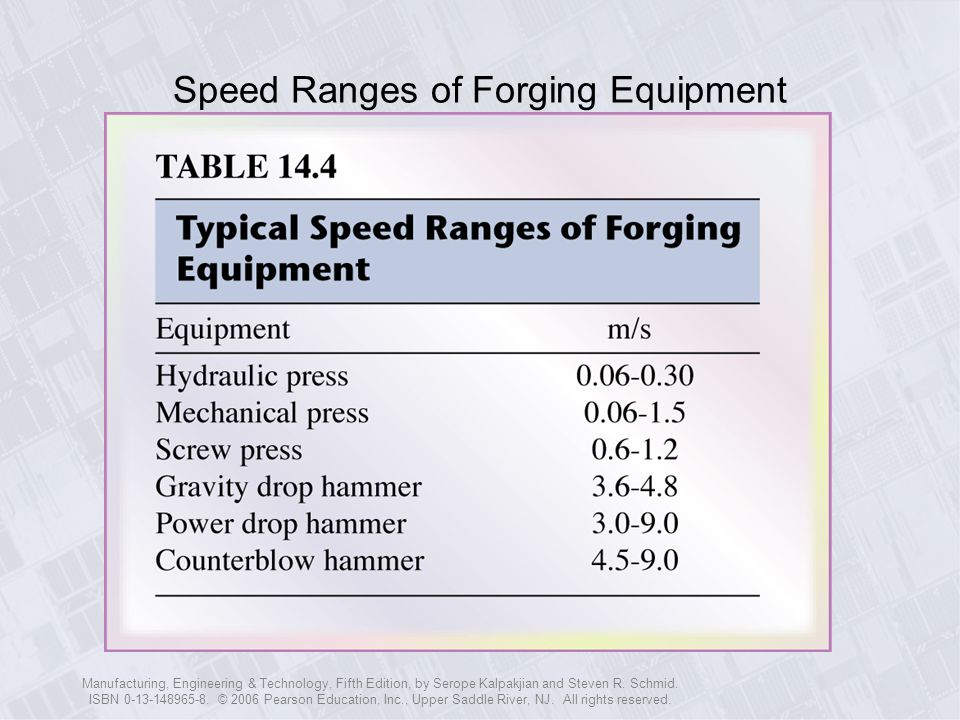 Speed Ranges of Forging Equipment