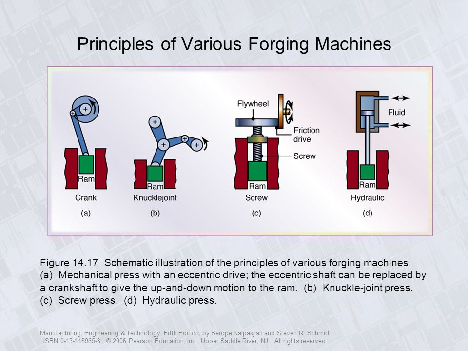 Principles of Various Forging Machines