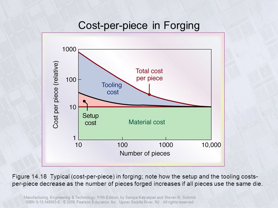 Cost-per-piece in Forging