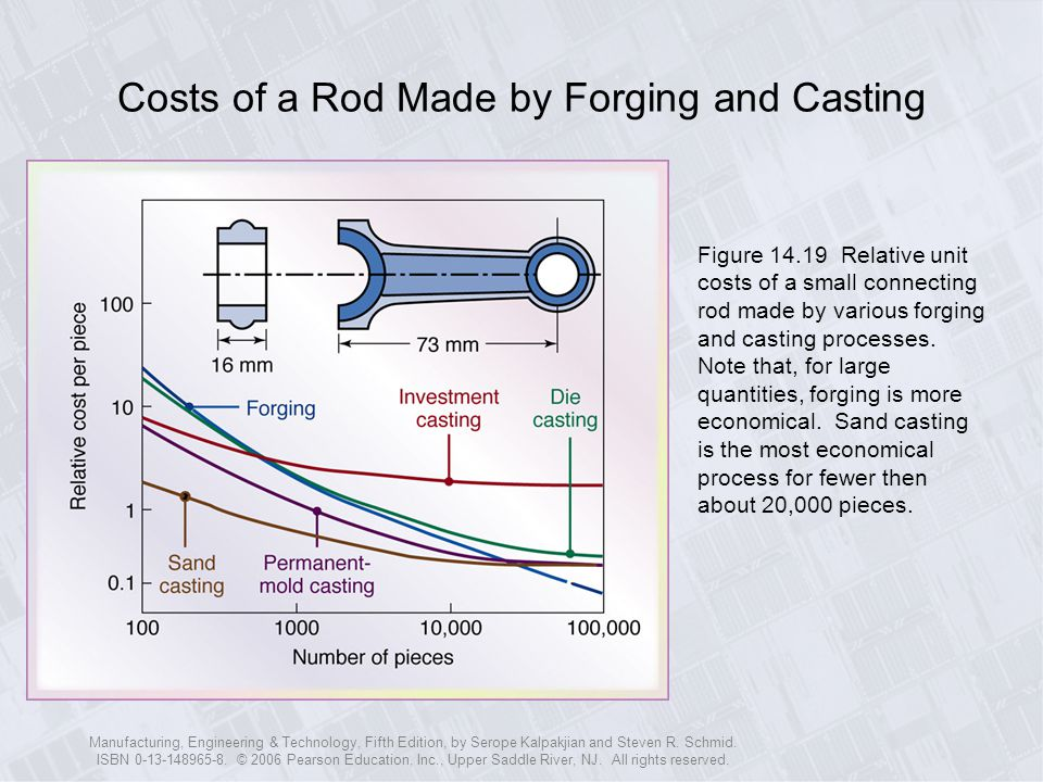 Costs of a Rod Made by Forging and Casting