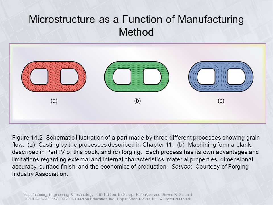 Microstructure as a Function of Manufacturing Method