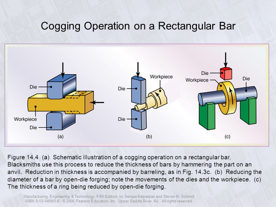 Cogging Operation on a Rectangular Bar