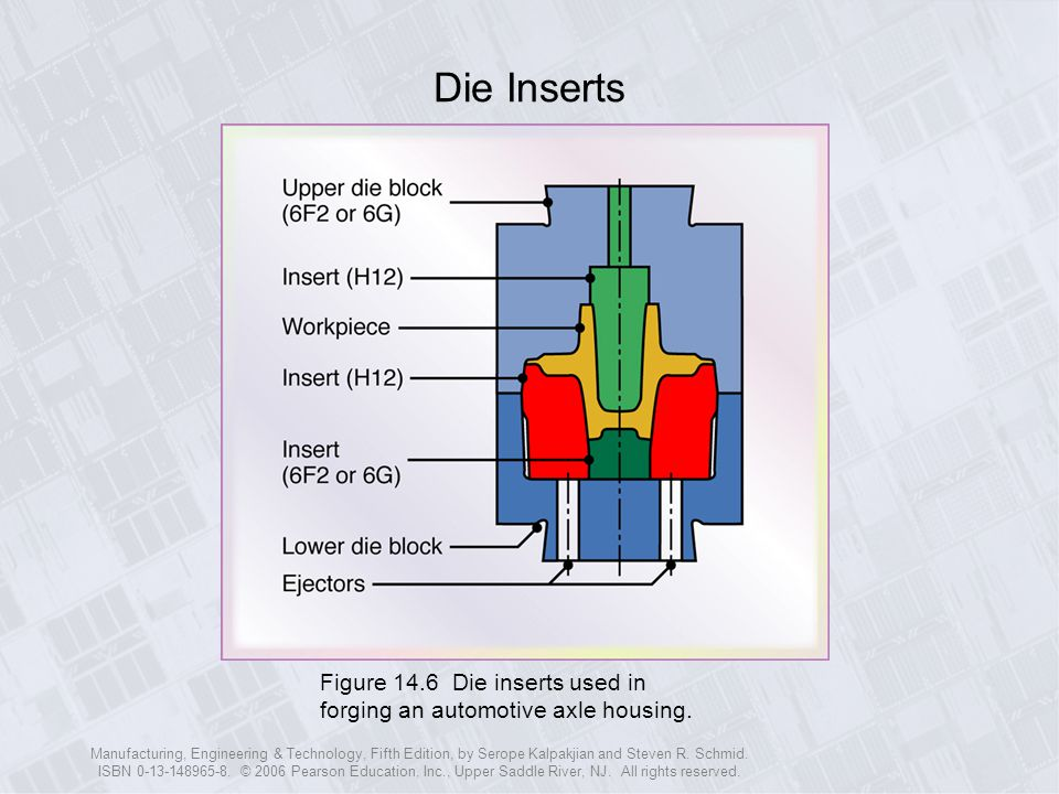 Die Inserts Figure 14.6 Die inserts used in forging an automotive axle housing.