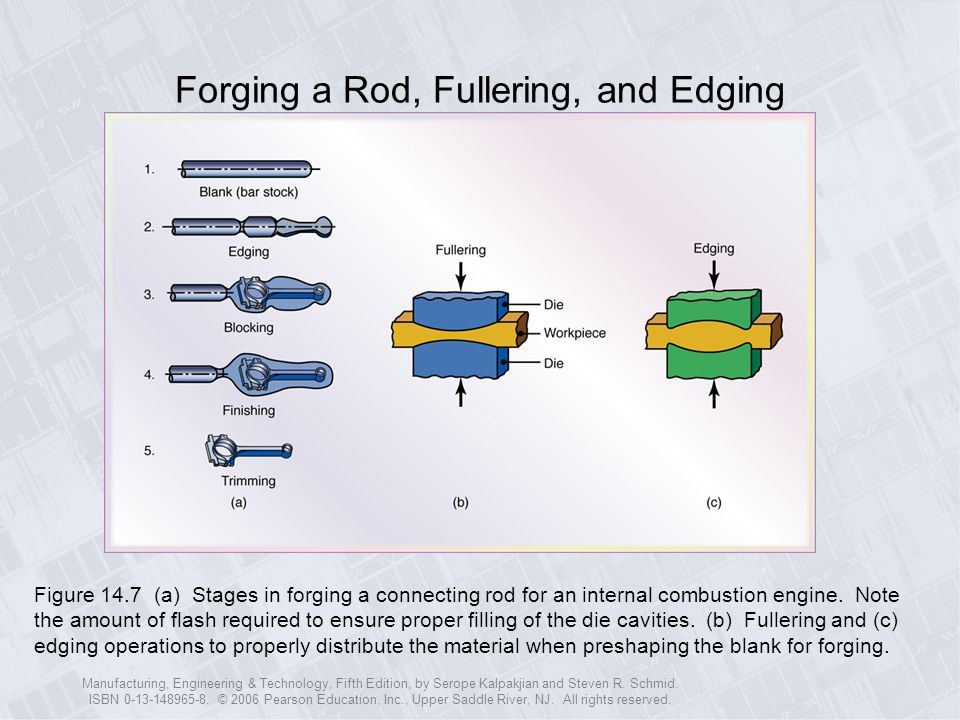 Forging a Rod, Fullering, and Edging