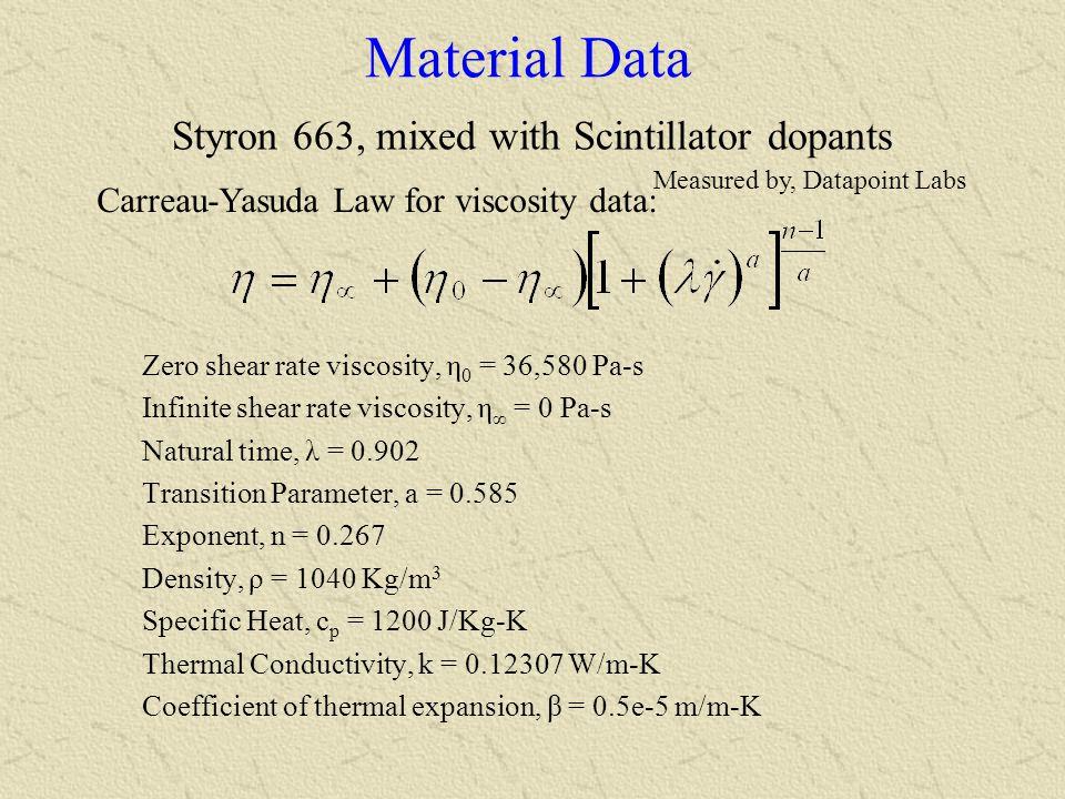 Carreau-Yasuda Law for viscosity data: