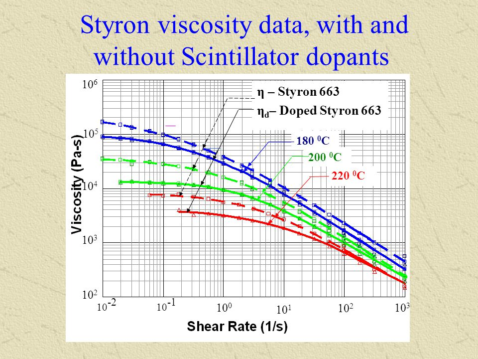 Styron viscosity data, with and without Scintillator dopants
