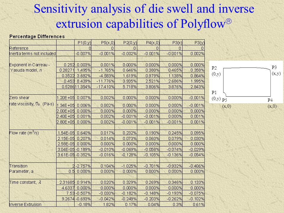 Sensitivity analysis of die swell and inverse extrusion capabilities of Polyflow