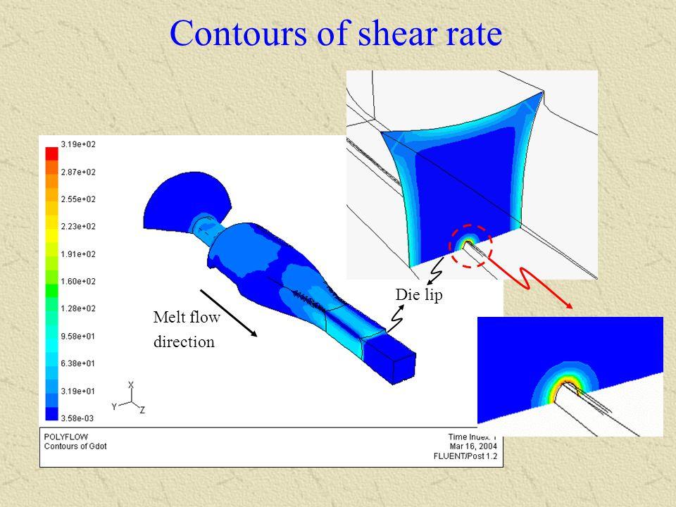 Contours of shear rate Melt flow direction Die lip