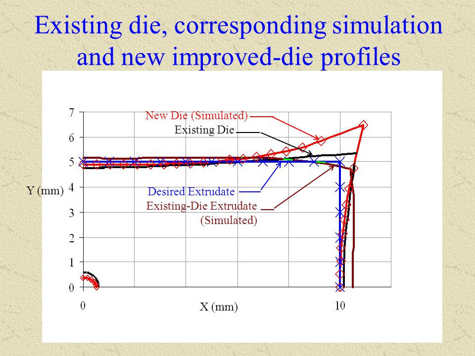 Existing die, corresponding simulation and new improved-die profiles