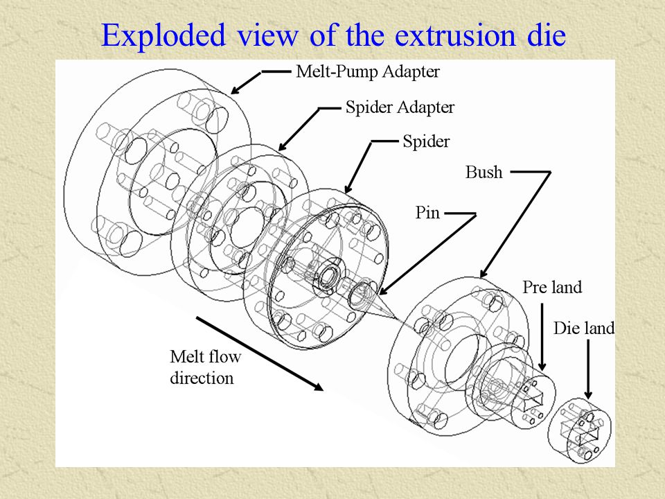 Exploded view of the extrusion die