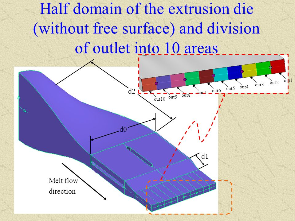 Half domain of the extrusion die (without free surface) and division of outlet into 10 areas