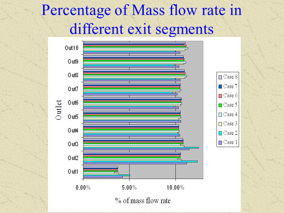 Percentage of Mass flow rate in different exit segments