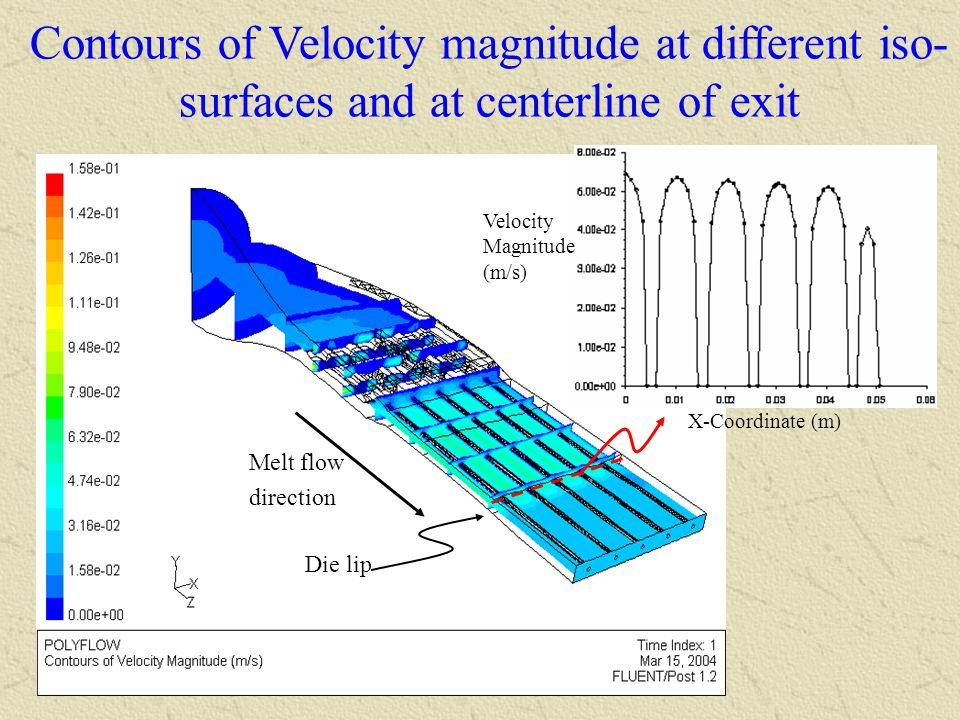 Contours of Velocity magnitude at different iso-surfaces and at centerline of exit